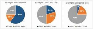 Low Ketogenic Diets And Exercise Performance