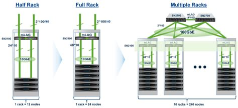 networking  nutanix enterprise cloud  scale