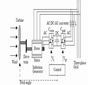 Basic Diagram Of Doubly Fed Induction Generator With