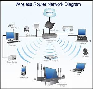 A Simple  Network With  Wireless  Lan And  Internet