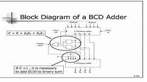 Logic Diagram Of Bcd Adder
