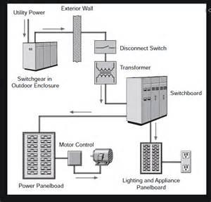 Motor Control Center Design Guide 600v