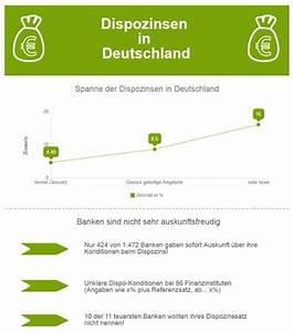 Dispokredit Berechnen : meine bank vor ort hohe dispozinsen trotz zinstief ein paradoxon der finanzwirtschaft ~ Themetempest.com Abrechnung