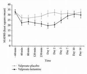 Rapid and sustained antidepressant effects of ketamine in ...