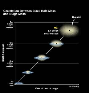 Black hole diagram | McDonald Observatory