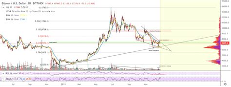 @saeed966 hey, it says your a pro! Bitcoin Technical Analysis - Changelly