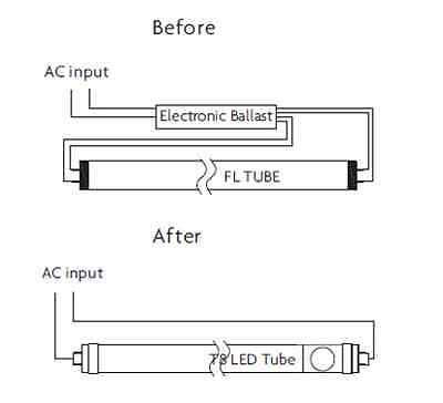 Philip Led T8 Wiring Diagram by Led T8 Ballast Compatible Vs Direct Wire Ebay
