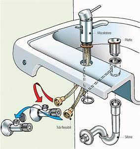 Miscelatore Con Tubi Rigidi: Come montare e sostituire i rubinetti del bidet bagnolandia