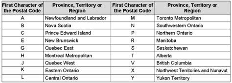 Postal Code, 2001 Census