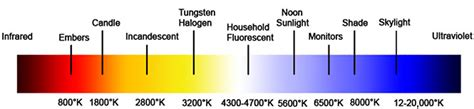 color temperature color rendering index demystified