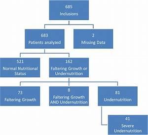 Patient Flow Chart Undernutrition Is Defined As Per Bmi