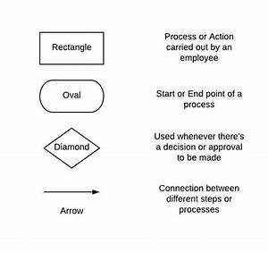 What Is A Process Flowchart And How To Use It  5  Examples