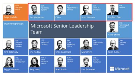 Microsoft Vision & Strategy Keynote For Partners