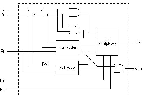 Logic Diagram Of 1 Bit Alu by A One Bit Alu Slice And B Its Qca Implementation