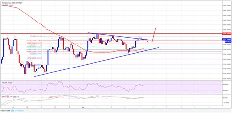 It was forked just before bitcoin had implemented segwit, so. Bitcoin Cash Price Forecast: Can BCH/USD Break $1,300? - CryptosRus