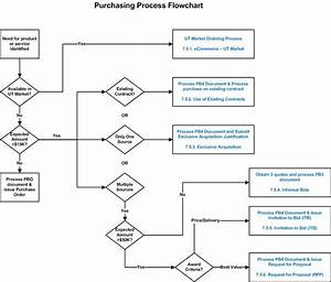 Government Purchase Card Program Flow Pictures To Pin On Pinterest