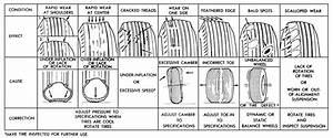 Proper Tire Pressure Chart Repair Guides