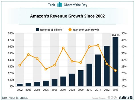 chart   day  impressive consistency  amazon