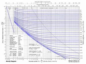 Moody Diagram Calculator