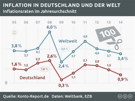 zinsen und inflation zinsentwicklung bis