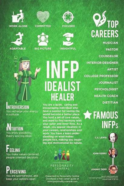 Infp Personality Mbti Compatibility Mywebtrend Icon
