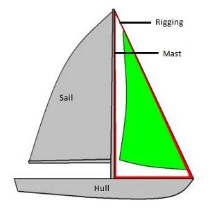 Parts On A Boat Diagram by Parts Boat Diagram Data Set