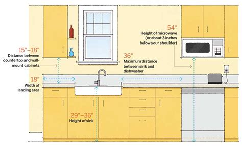 kitchen island height standard dimension guide for ideal space planning spanjer homes 5077