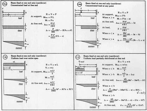 beam deflection formula table 1064 x