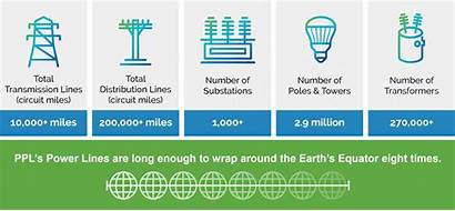 Ppl Companies Corporation Power Grid
