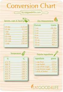 Measurement Conversion Chart Grams to Cups