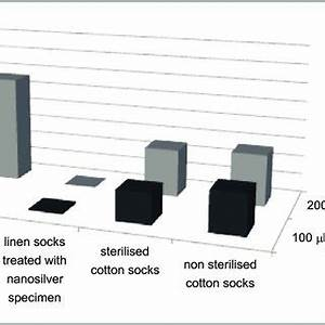 (PDF) Antimicrobial Properties of Socks Protected with ...