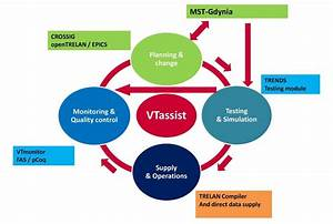 Transport Planning System Diagram