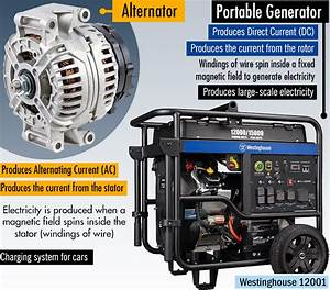 Alternator Vs Generator   What U0026 39 S The Difference