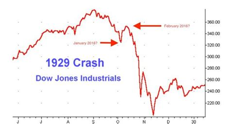 similarity  stock market charts      show    epocalypse gold eagle