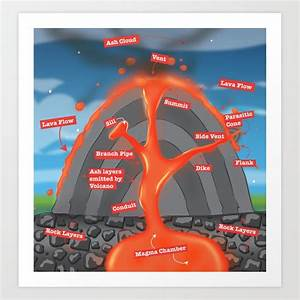 Volcano Diagram Art Print By Nicholasgreen