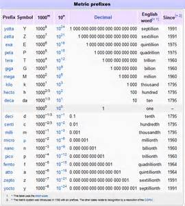 Metric System Prefixes Chart