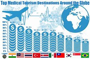 Top 10 Medical Tourism Destinations Around the Globe - IgeaHub
