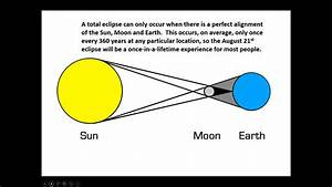 What Is A Total Solar Eclipse