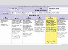 Business Transformation Readiness Assessment