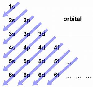 Clarifying Electron Configurations