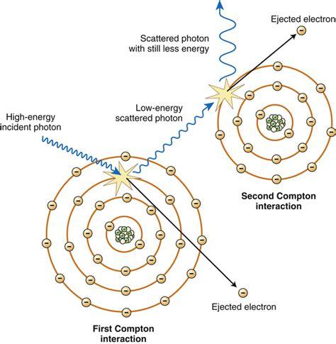 interactions interaction matter compton ray radiology figure reading radiologykey