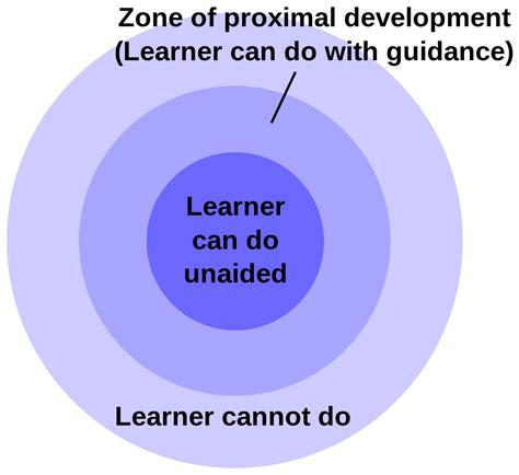 filezone  proximal developmentsvg wikimedia commons