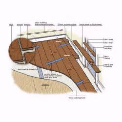 overview how to install a floating engineered wood floor this house