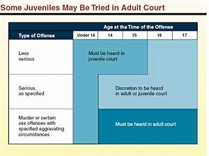 when should juveniles be tried as adults