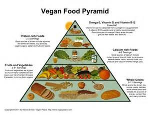peace plant vegan food pyramid