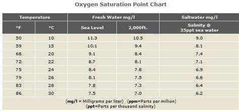 oxygen saturation normal range algae filter system algae free engine image for user manual