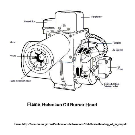 Sears Furnace Wiring Diagram Get Free Image About