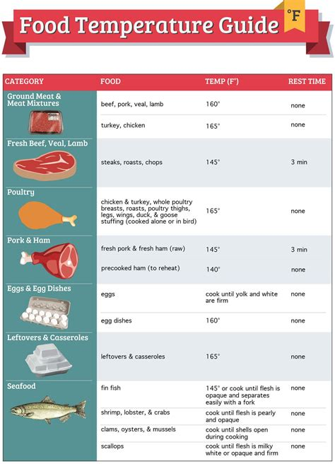 Food Safety Guidelines To Help You Avoid the Danger Zone ...