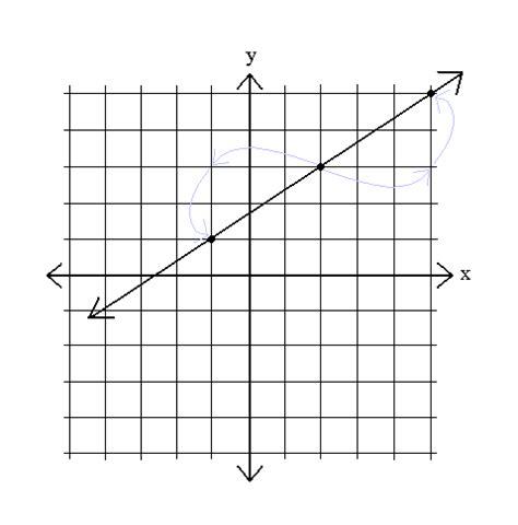 Slope Grapher by Sparknotes Graphing Equations Graphing Equations Using Slope