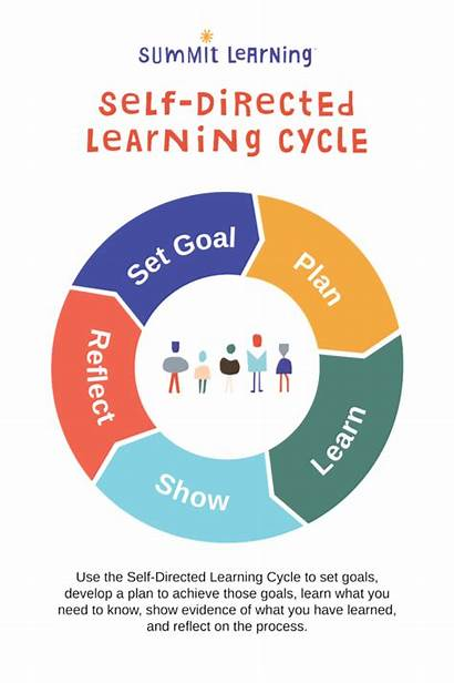 Directed Learning Self Cycle Process Education Summit